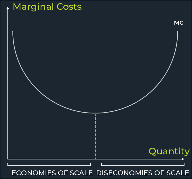 3d printing economies of scale curve graph