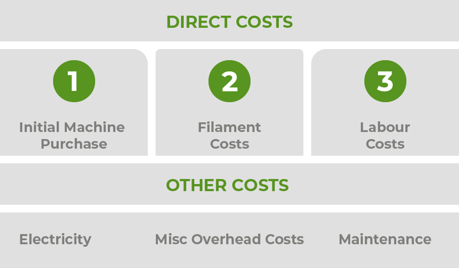 3D printing costs