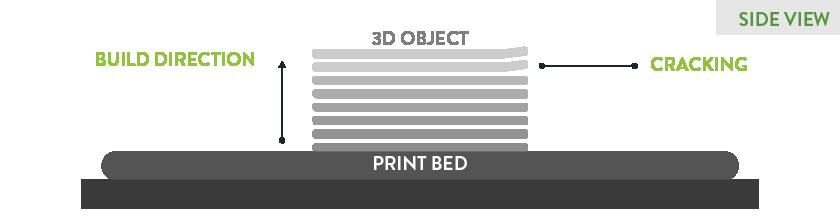 3D PRINTING CRACKING