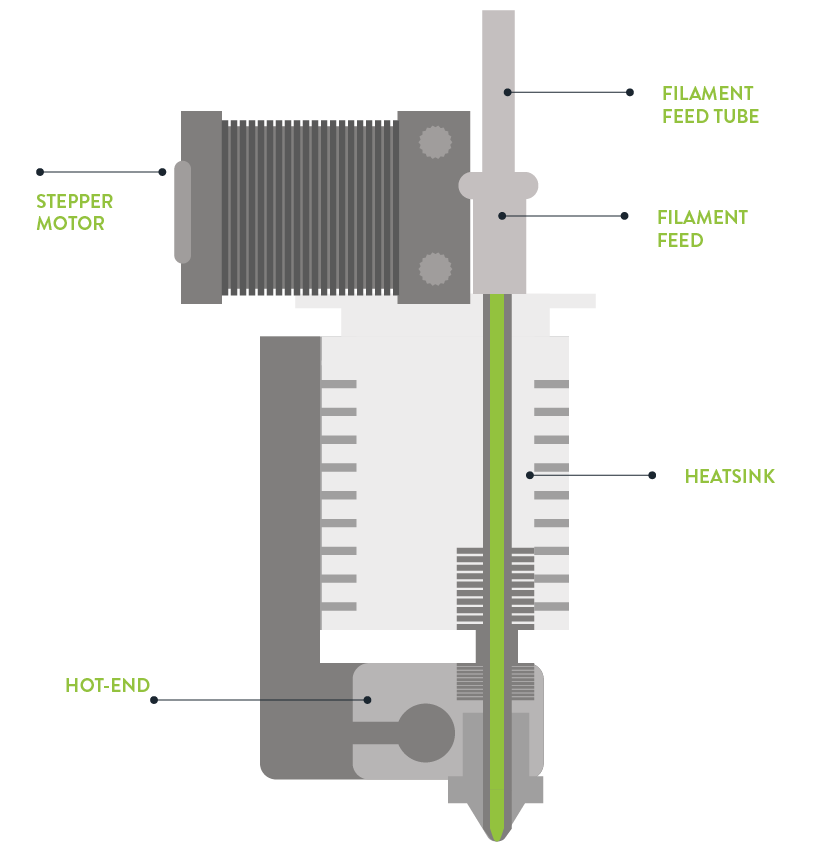 3D Printer Extruder Diagram